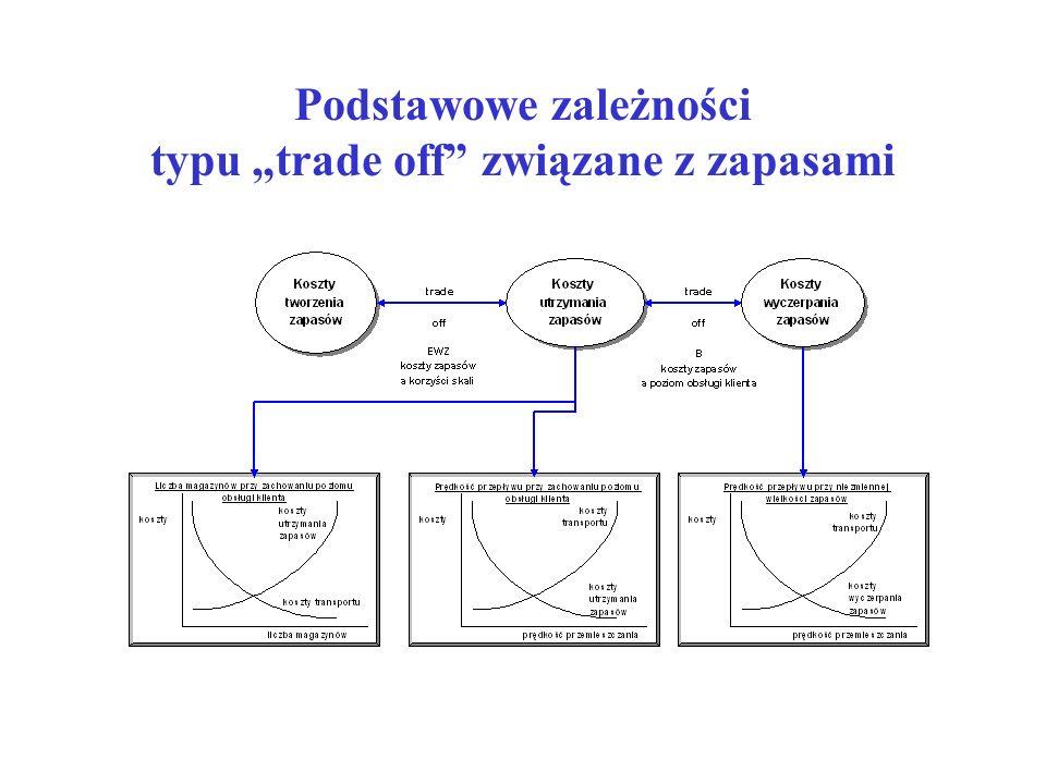 Podstawowe zależności typu trade off związane z zapasami