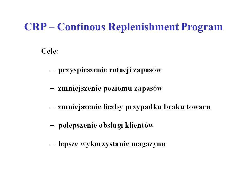 CRP – Continous Replenishment Program