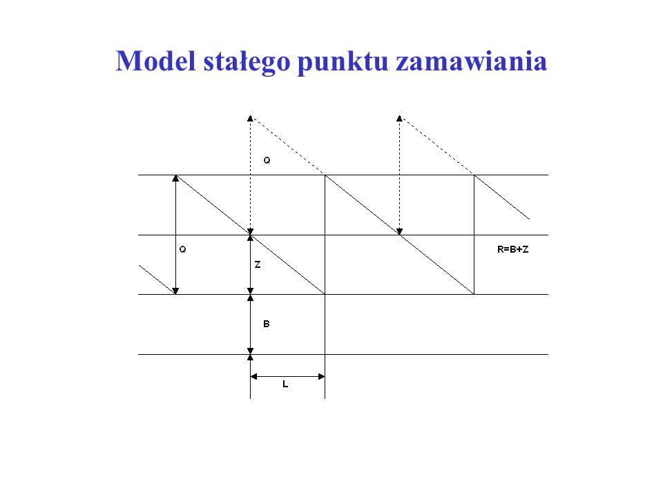Model stałego punktu zamawiania