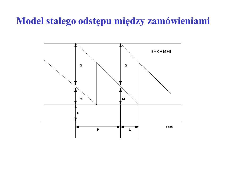 EWZ – ekonomiczna wielkość zamówienia Roczne koszty utrzymywania zapasów: Roczne koszty składania zamówień: Minimum kosztów (TC), gdy:
