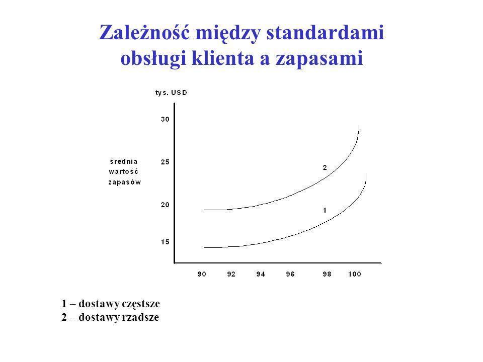 Zależność między standardami obsługi klienta a zapasami 1 – dostawy częstsze 2 – dostawy rzadsze