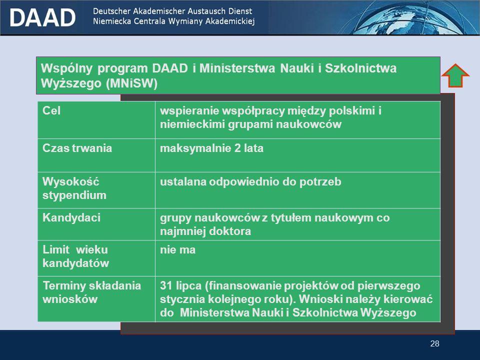 Stypendia DAAD i Roche Diagnostics dla młodych naukowców Celpobyty badawcze w centrum biotechnologii w Penzberg koło Monachium Czas trwania12 miesięcy z możliwością przedłużenia do 24 miesięcy Wysokość stypendium 1.840 miesięcznie Kandydacimłodzi naukowcy z tytułem naukowym doktora w dziedzinach Pharma lub Diagnostics Limit wieku kandydatów 32 lata w momencie rozpoczęcia stypendium Terminy składania wniosków dowolny termin przez cały rok 27