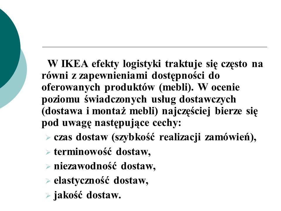 ZINTEGROWANY ŁAŃCUCH DOSTAW IKEA Źródło: Opracowano na podstawie danych z firmy IKEA.