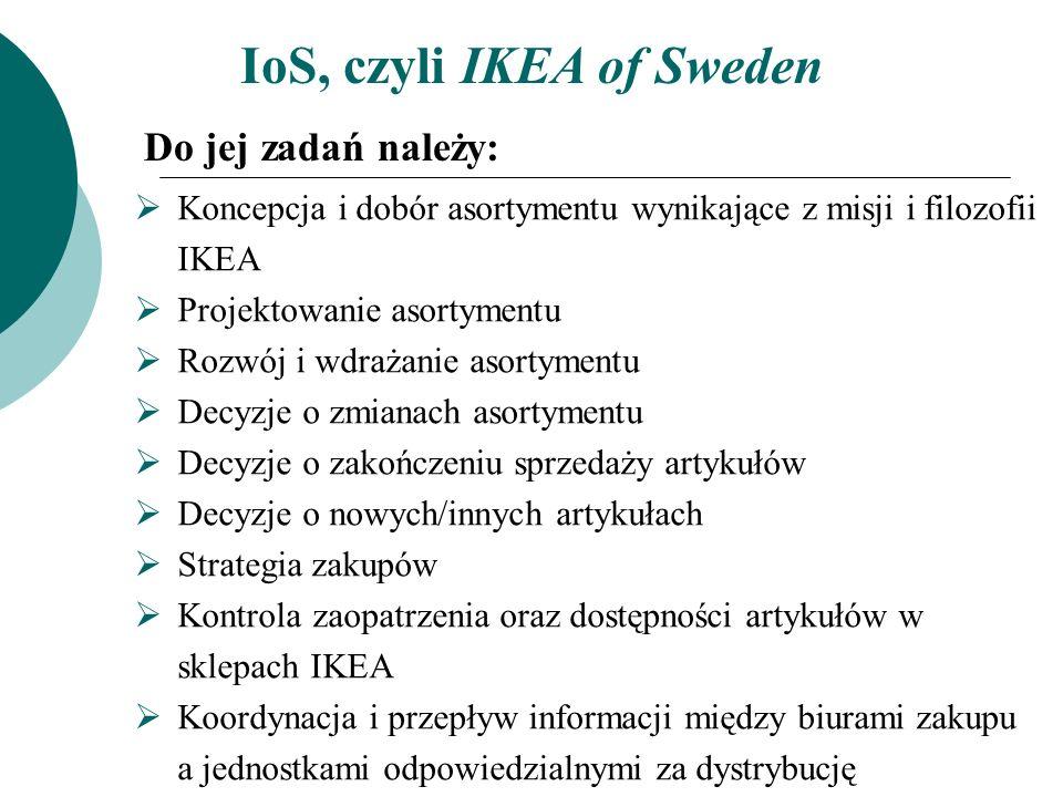 IoS, czyli IKEA of Sweden Do jej zadań należy: Koncepcja i dobór asortymentu wynikające z misji i filozofii IKEA Projektowanie asortymentu Rozwój i wd