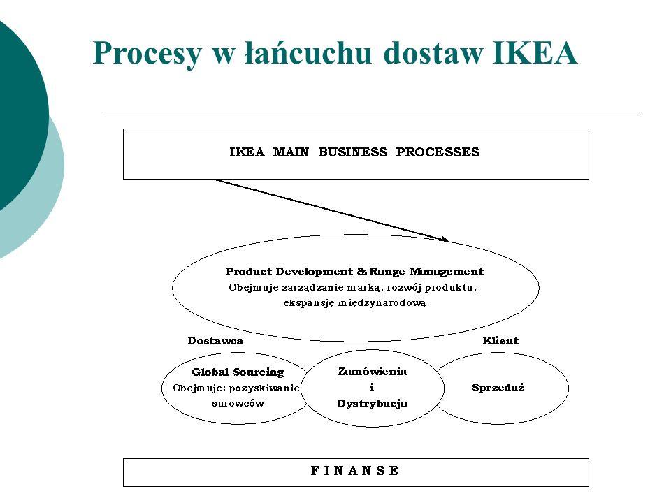 TSO, czyli Biuro Zakupów (Trading Service Office) Odpowiedzialne za zakup towarów, czyli: Współpracę z dostawcami w danym regionie Wyszukiwanie nowych dostawców (nowy producent) Wdrażanie nowych artykułów Nadzór jakościowy nad kupowanymi artykułami Przepływ informacji między dostawcami a IKEA od Sweden (IoS) oraz odbiorcami artykułów IKEA