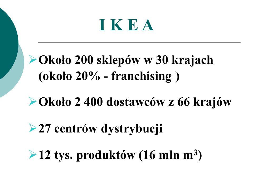 I K E A Około 200 sklepów w 30 krajach (około 20% - franchising ) Około 2 400 dostawców z 66 krajów 27 centrów dystrybucji 12 tys. produktów (16 mln m