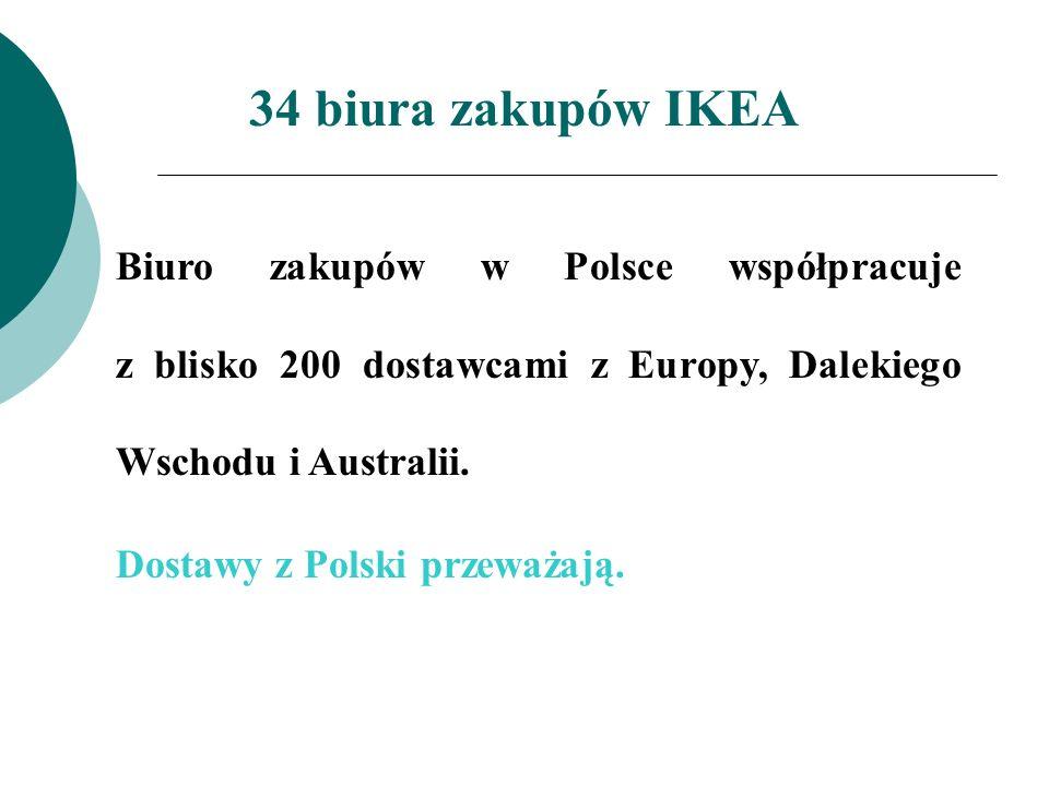 34 biura zakupów IKEA Biuro zakupów w Polsce współpracuje z blisko 200 dostawcami z Europy, Dalekiego Wschodu i Australii. Dostawy z Polski przeważają