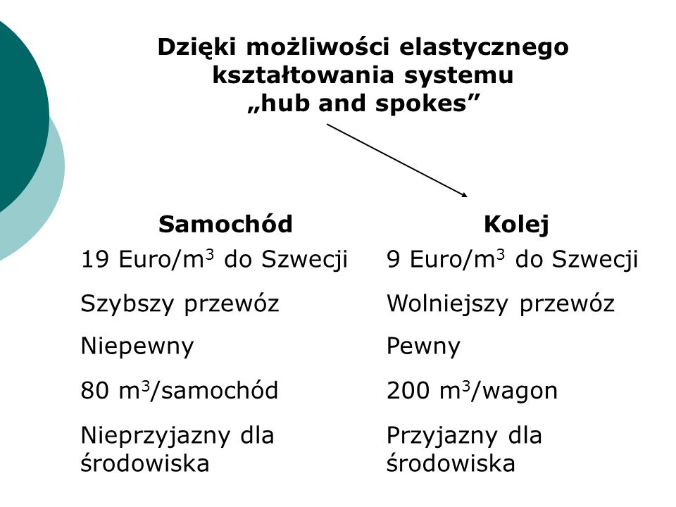 Dzięki możliwości elastycznego kształtowania systemu hub and spokes SamochódKolej 19 Euro/m 3 do Szwecji9 Euro/m 3 do Szwecji Szybszy przewózWolniejsz