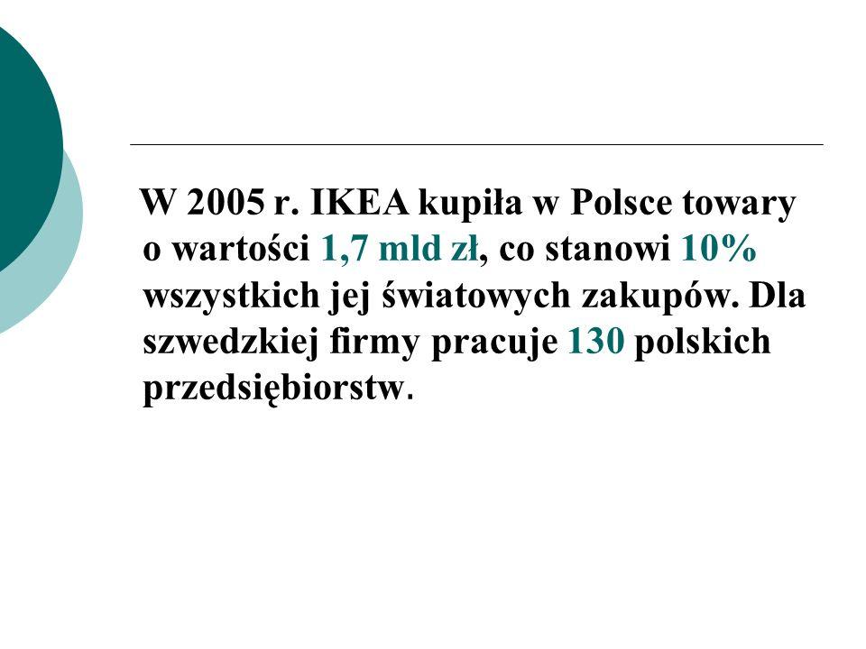 W 2005 r. IKEA kupiła w Polsce towary o wartości 1,7 mld zł, co stanowi 10% wszystkich jej światowych zakupów. Dla szwedzkiej firmy pracuje 130 polski