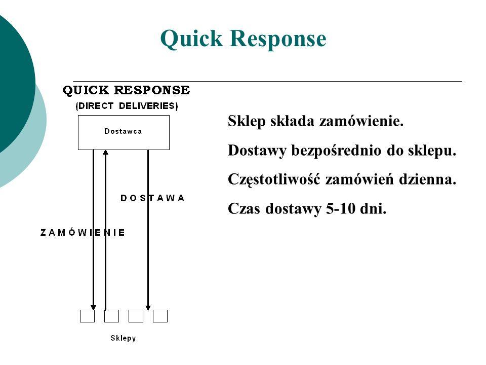 Quick Response Sklep składa zamówienie. Dostawy bezpośrednio do sklepu. Częstotliwość zamówień dzienna. Czas dostawy 5-10 dni.