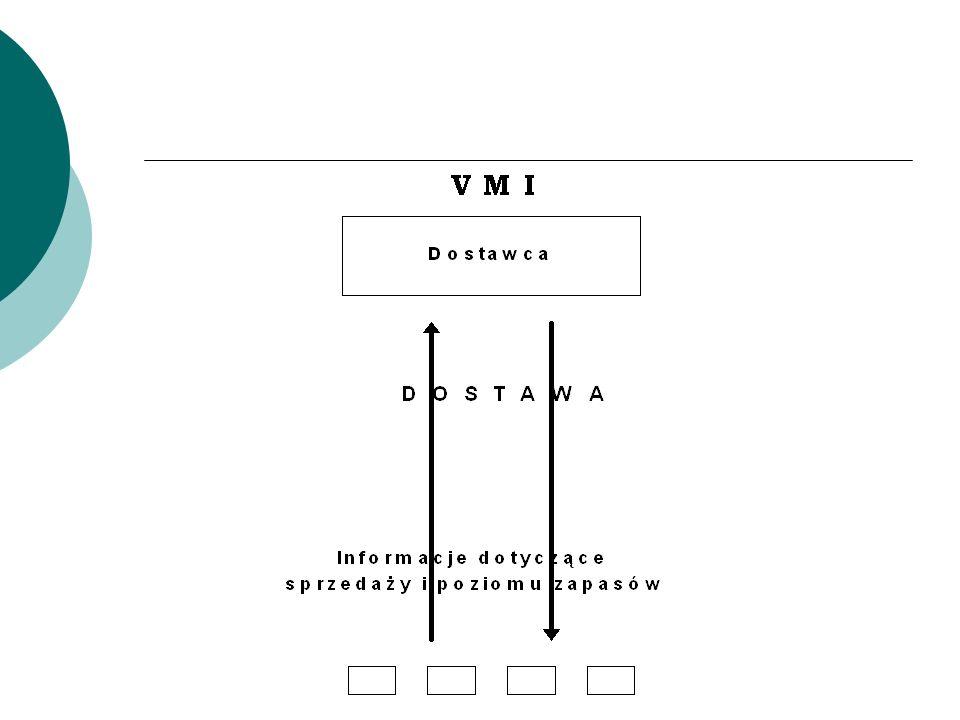 Sklepy - Producenci System Quick Response Sklep zamawia na podstawie: – danych o sprzedaży, – prognoz, – aktualnych zapasów, – potwierdzonych zamówień, – zapasów w drodze, – (znanego) czasu realizacji.