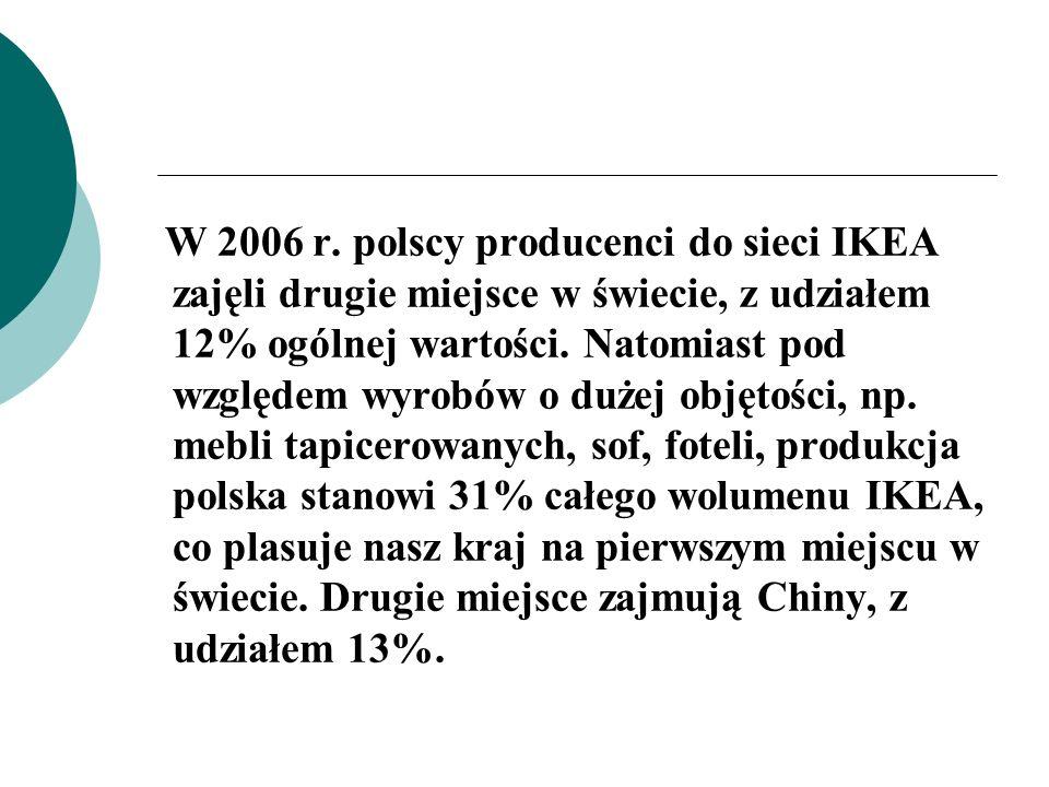 W 2006 r. polscy producenci do sieci IKEA zajęli drugie miejsce w świecie, z udziałem 12% ogólnej wartości. Natomiast pod względem wyrobów o dużej obj