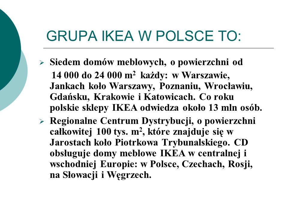 GRUPA IKEA W POLSCE TO: Siedem domów meblowych, o powierzchni od 14 000 do 24 000 m 2 każdy: w Warszawie, Jankach koło Warszawy, Poznaniu, Wrocławiu,