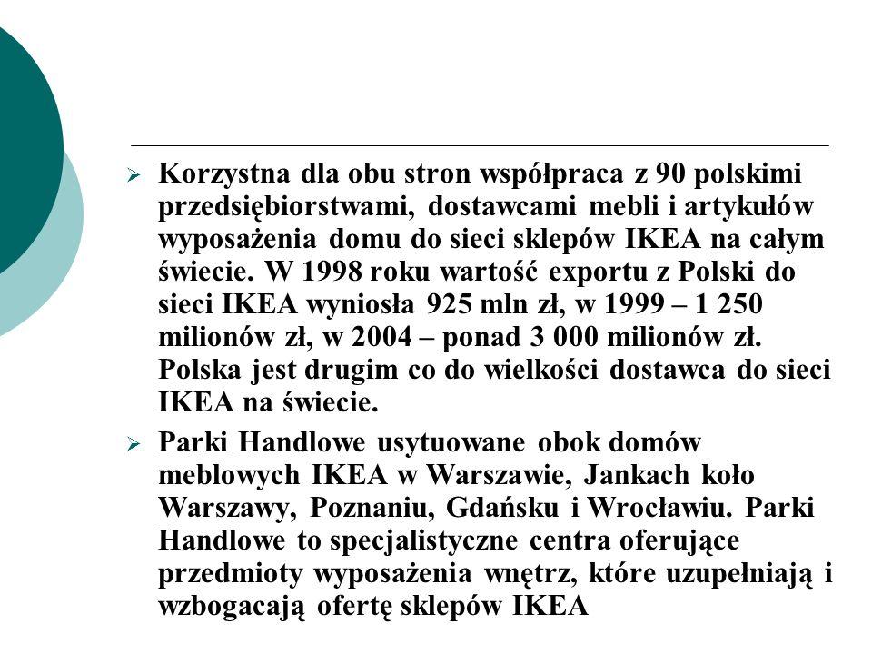 Korzystna dla obu stron współpraca z 90 polskimi przedsiębiorstwami, dostawcami mebli i artykułów wyposażenia domu do sieci sklepów IKEA na całym świe