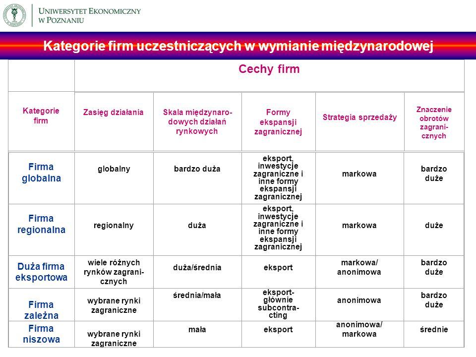 Kategorie firm Cechy firm Zasięg działaniaSkala międzynaro- dowych działań rynkowych Formy ekspansji zagranicznej Strategia sprzedaży Znaczenie obrotó