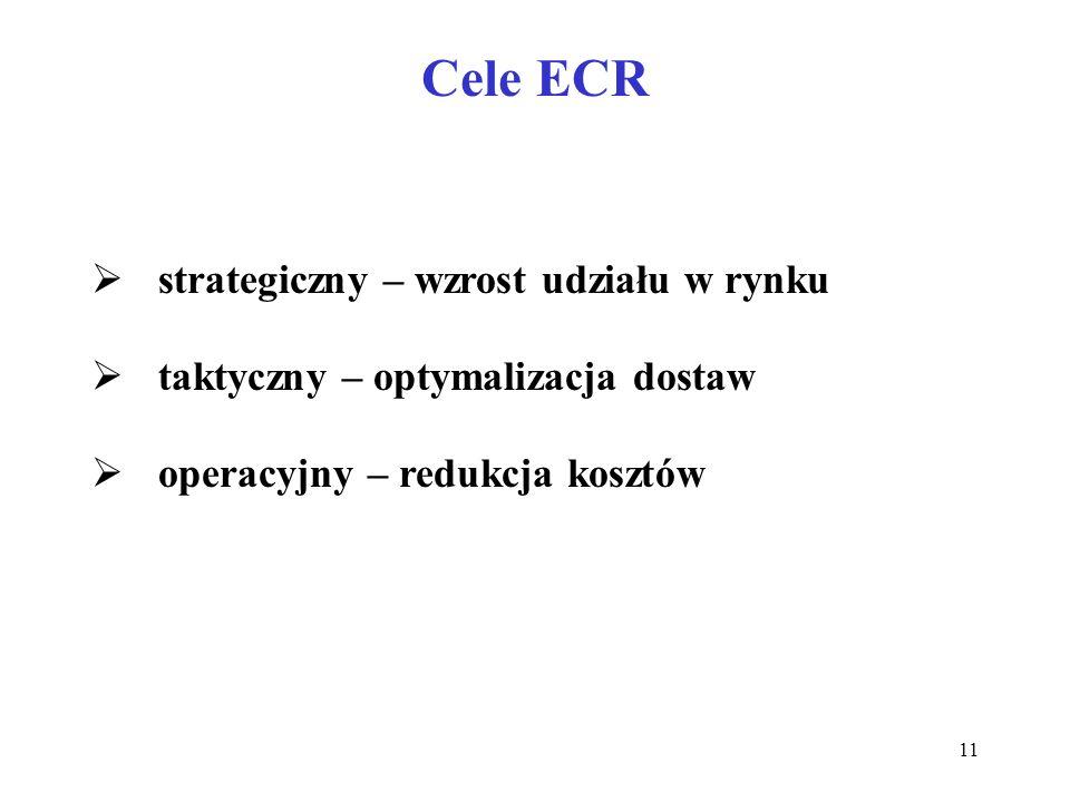 11 Cele ECR strategiczny – wzrost udziału w rynku taktyczny – optymalizacja dostaw operacyjny – redukcja kosztów