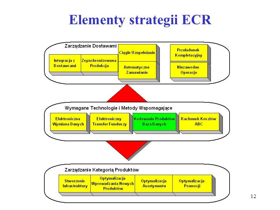 12 Elementy strategii ECR