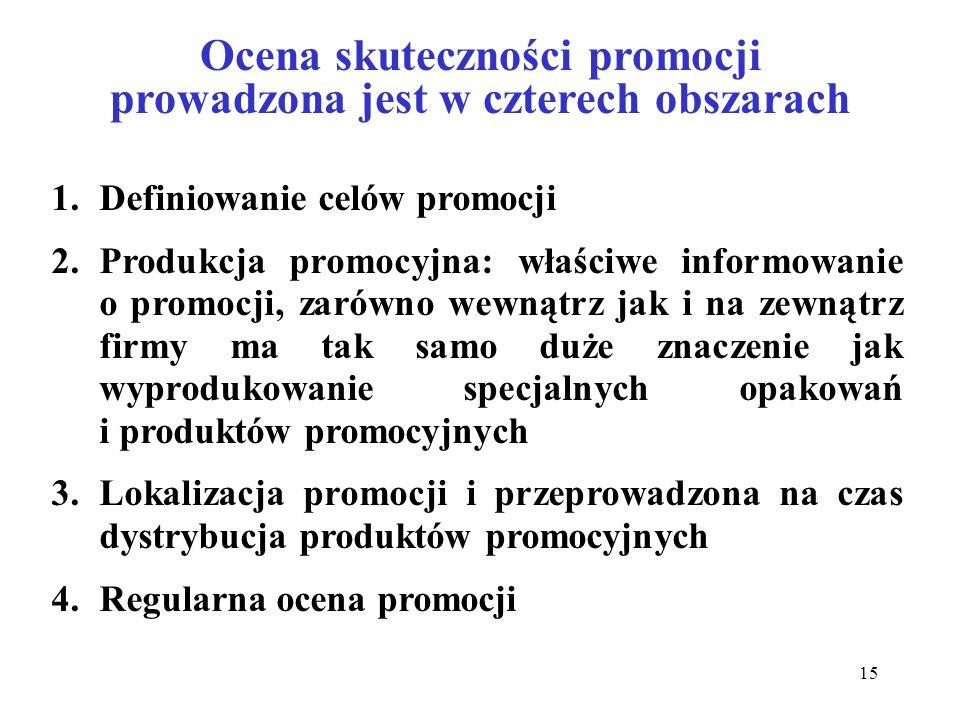 15 Ocena skuteczności promocji prowadzona jest w czterech obszarach 1.Definiowanie celów promocji 2.Produkcja promocyjna: właściwe informowanie o prom