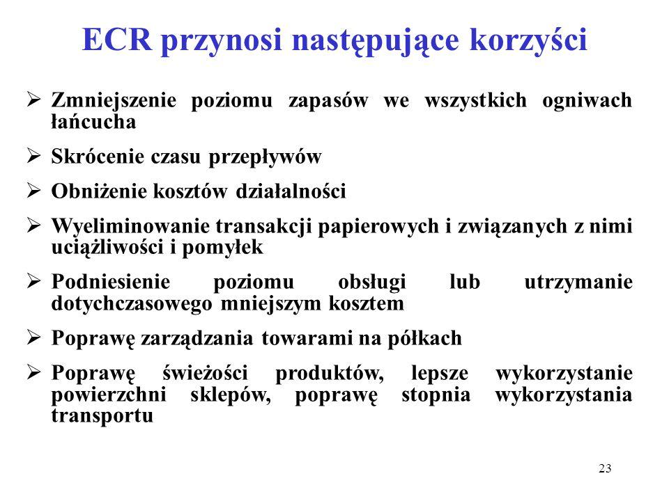 23 ECR przynosi następujące korzyści Zmniejszenie poziomu zapasów we wszystkich ogniwach łańcucha Skrócenie czasu przepływów Obniżenie kosztów działal
