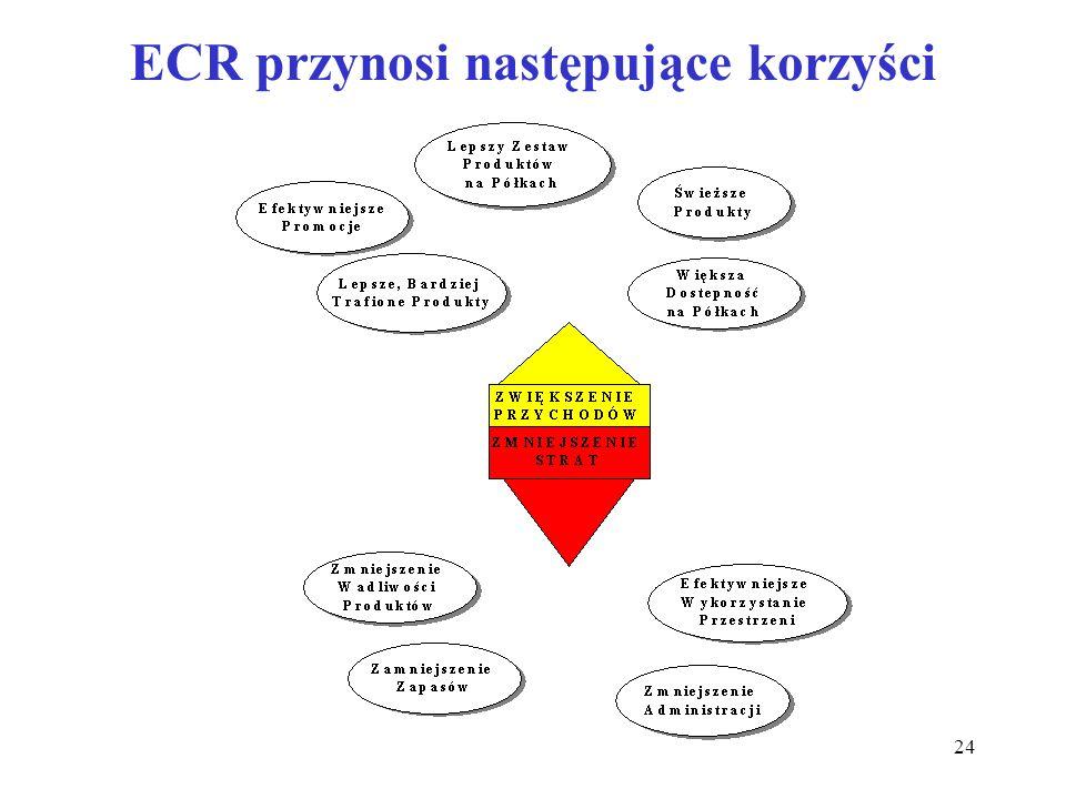 24 ECR przynosi następujące korzyści