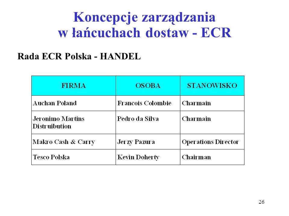26 Koncepcje zarządzania w łańcuchach dostaw - ECR Rada ECR Polska - HANDEL