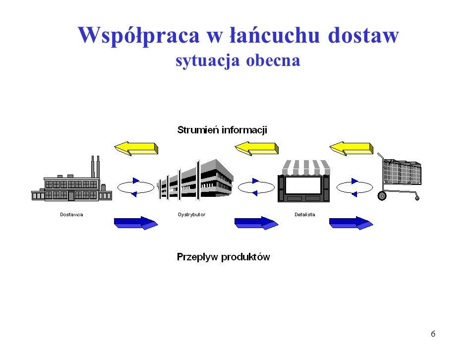 7 Współpraca w łańcuchu dostaw wg założeń strategii ECR