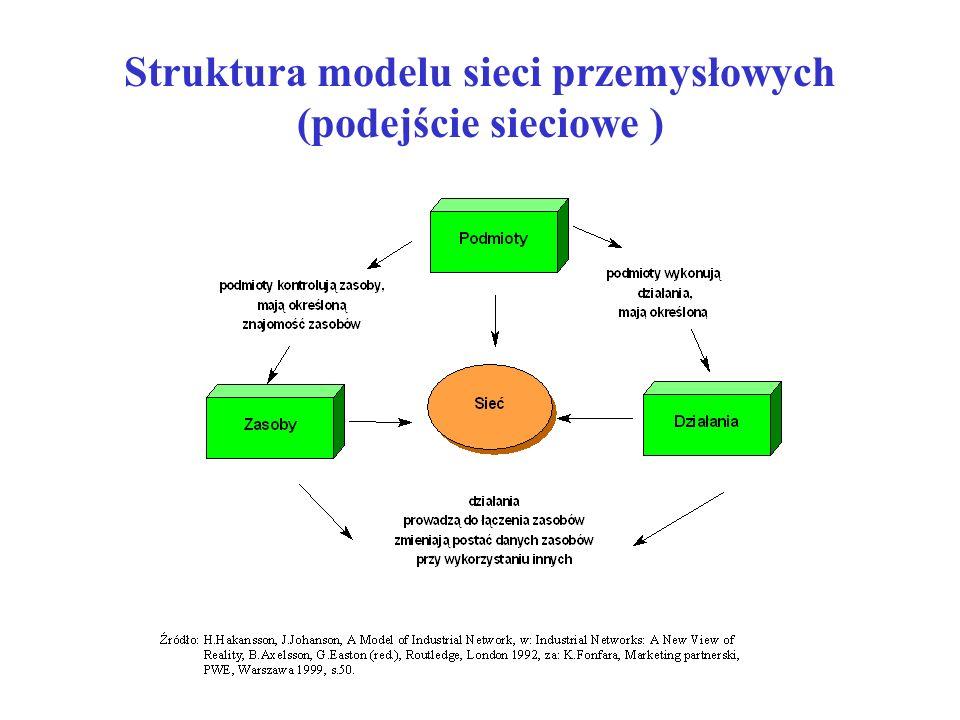 Struktura modelu sieci przemysłowych (podejście sieciowe )