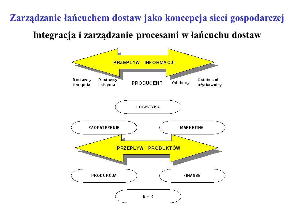 Zarządzanie łańcuchem dostaw jako koncepcja sieci gospodarczej Integracja i zarządzanie procesami w łańcuchu dostaw