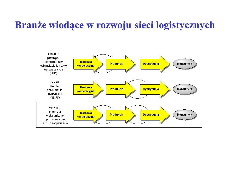 Branże wiodące w rozwoju sieci logistycznych