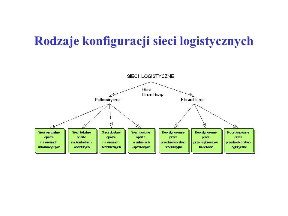 Ocena i rozwój łańcuchów dostaw