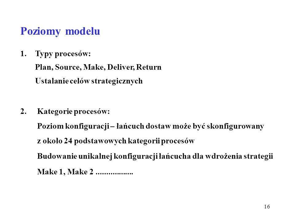 16 Poziomy modelu 1.Typy procesów: Plan, Source, Make, Deliver, Return Ustalanie celów strategicznych 2. Kategorie procesów: Poziom konfiguracji – łań