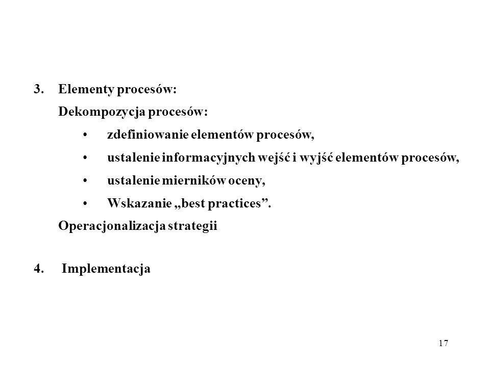 17 3.Elementy procesów: Dekompozycja procesów: zdefiniowanie elementów procesów, ustalenie informacyjnych wejść i wyjść elementów procesów, ustalenie