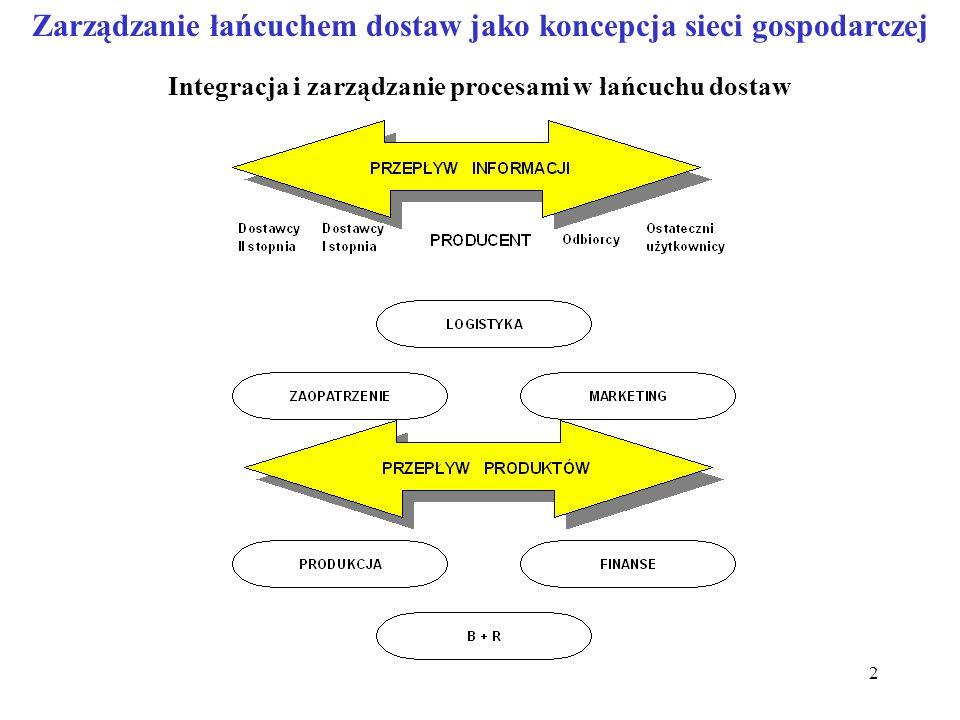 2 Zarządzanie łańcuchem dostaw jako koncepcja sieci gospodarczej Integracja i zarządzanie procesami w łańcuchu dostaw