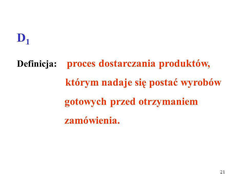 21 D1D1 Definicja: proces dostarczania produktów, którym nadaje się postać wyrobów gotowych przed otrzymaniem zamówienia.