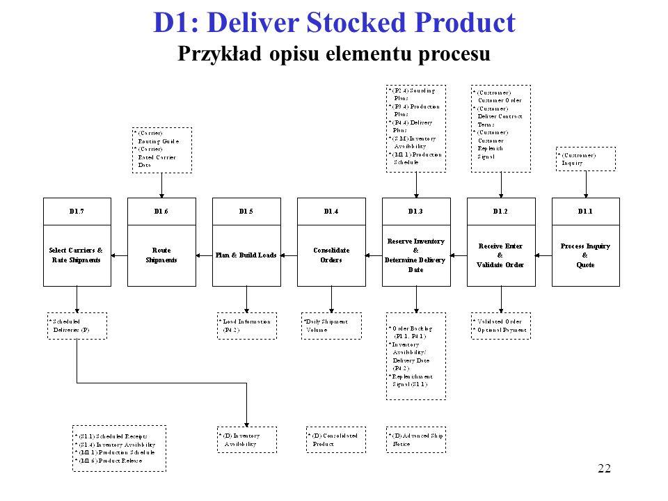 22 D1: Deliver Stocked Product Przykład opisu elementu procesu