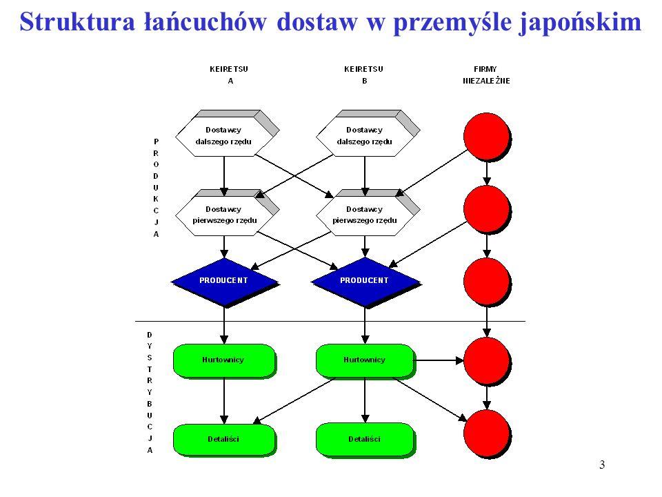 3 Struktura łańcuchów dostaw w przemyśle japońskim