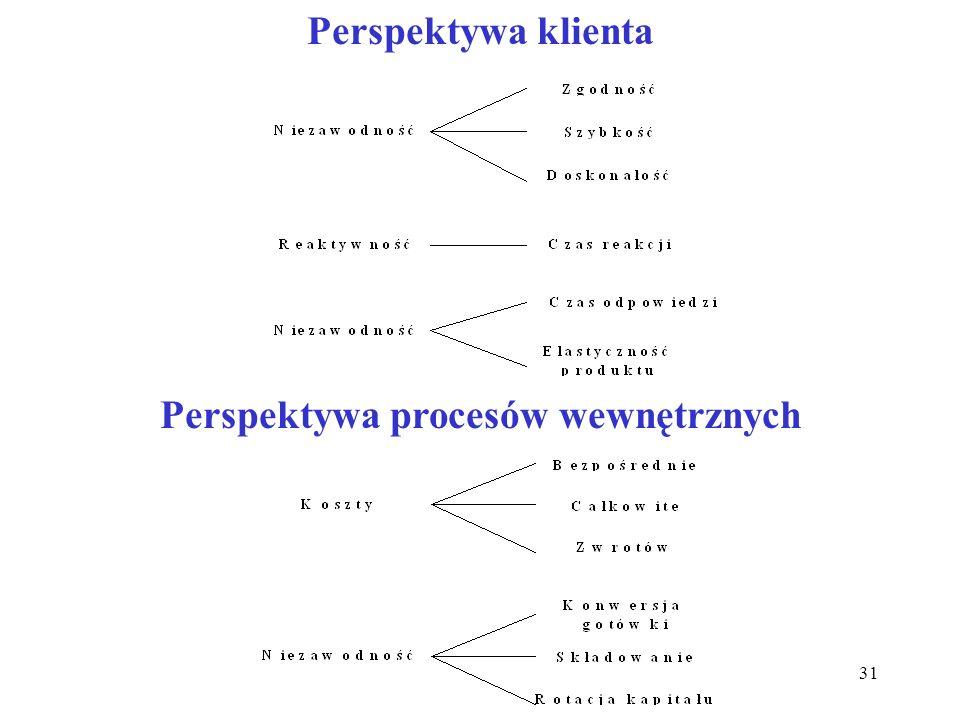 31 Perspektywa klienta Perspektywa procesów wewnętrznych