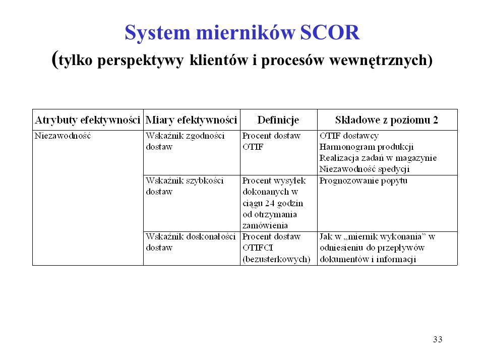 33 System mierników SCOR ( tylko perspektywy klientów i procesów wewnętrznych)