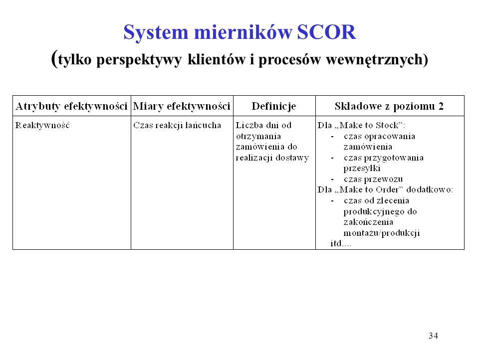 34 System mierników SCOR ( tylko perspektywy klientów i procesów wewnętrznych)