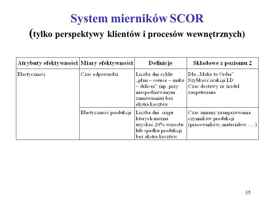 35 System mierników SCOR ( tylko perspektywy klientów i procesów wewnętrznych)