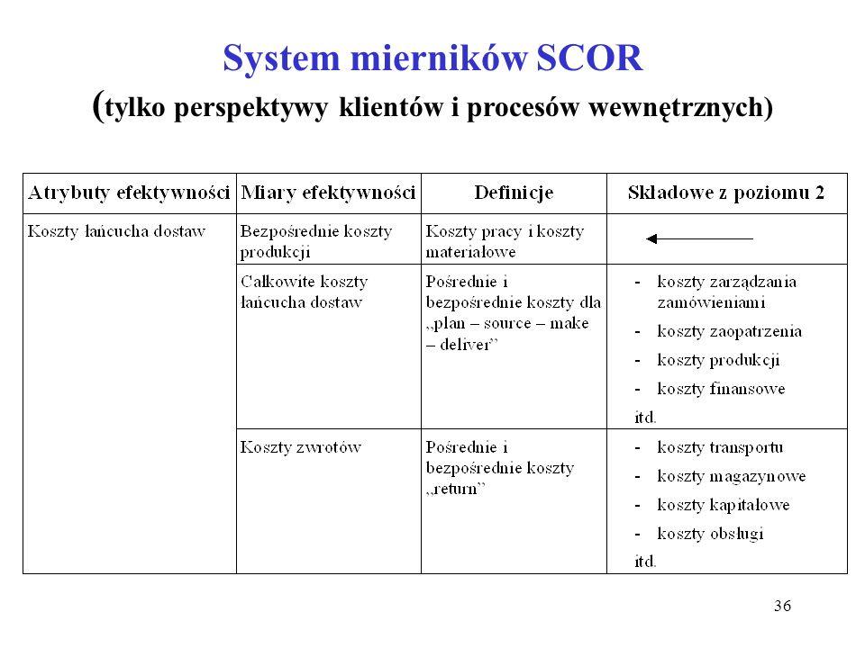 36 System mierników SCOR ( tylko perspektywy klientów i procesów wewnętrznych)