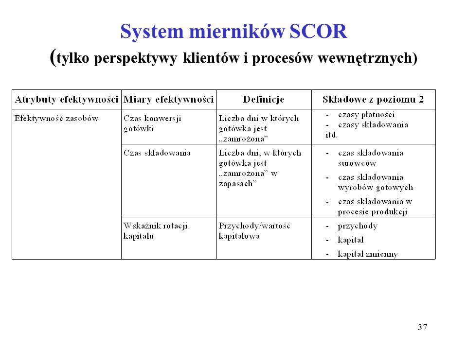 37 System mierników SCOR ( tylko perspektywy klientów i procesów wewnętrznych)