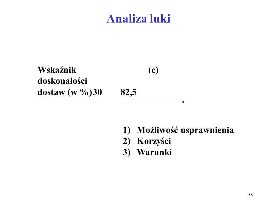 39 Analiza luki Wskaźnik(c) doskonałości dostaw (w %)3082,5 1)Możliwość usprawnienia 2)Korzyści 3)Warunki