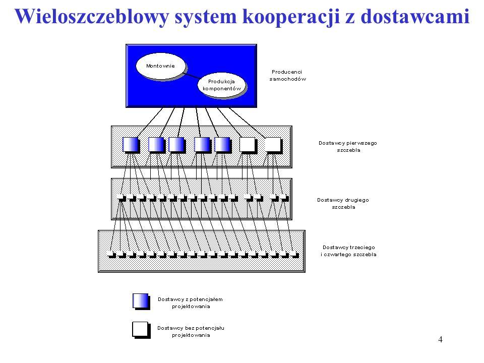 4 Wieloszczeblowy system kooperacji z dostawcami