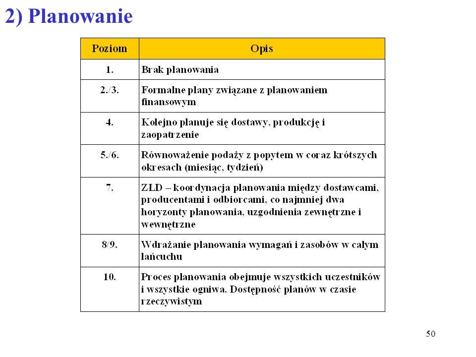 50 2) Planowanie