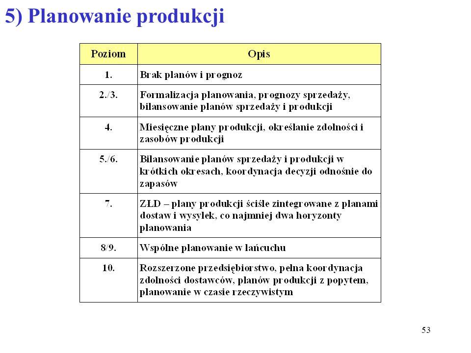 53 5) Planowanie produkcji