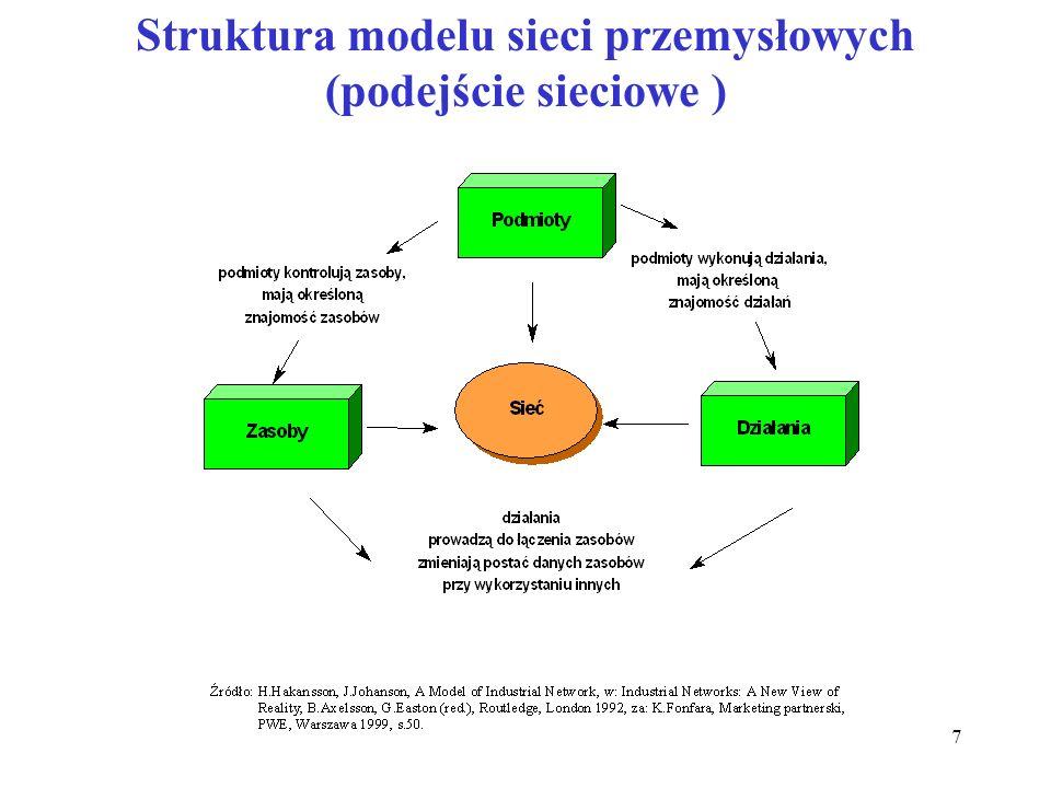 7 Struktura modelu sieci przemysłowych (podejście sieciowe )
