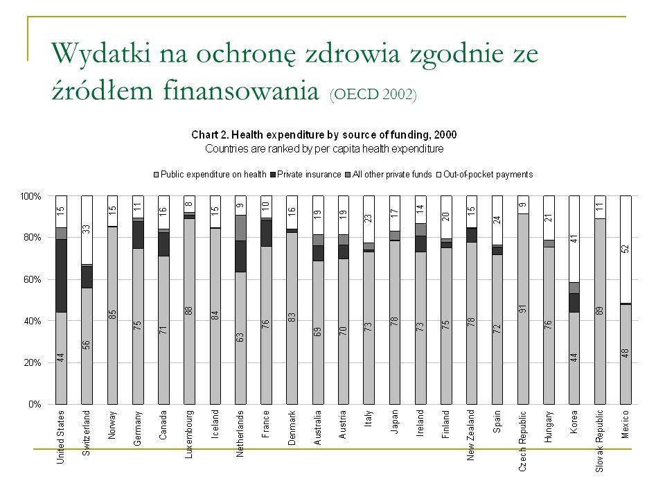 Polska: Wysokość środków w ochronie zdrowia Polska 123.000 Lekarzy, dentystów, farmaceutów (25,000) 200.000 pielęgniarek i położnych Ogólne zadłużenie w ochronie zdrowia 10 mld PLN