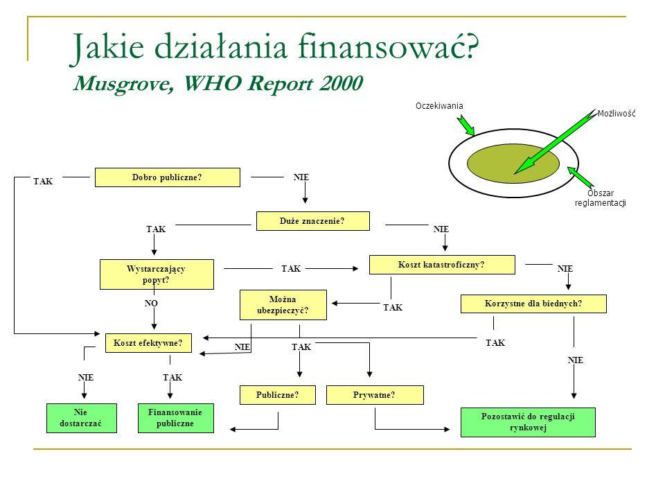 World health report 2000 Funkcjonowanie narodowych systemów ochrony zdrowia Dobre zdrowie Spełnienie oczekiwań populacji Sprawiedliwość kontrybucji finansowej Funkcje systemu Świadczenie usług Źródła finansowania Finansowanie Stewardship