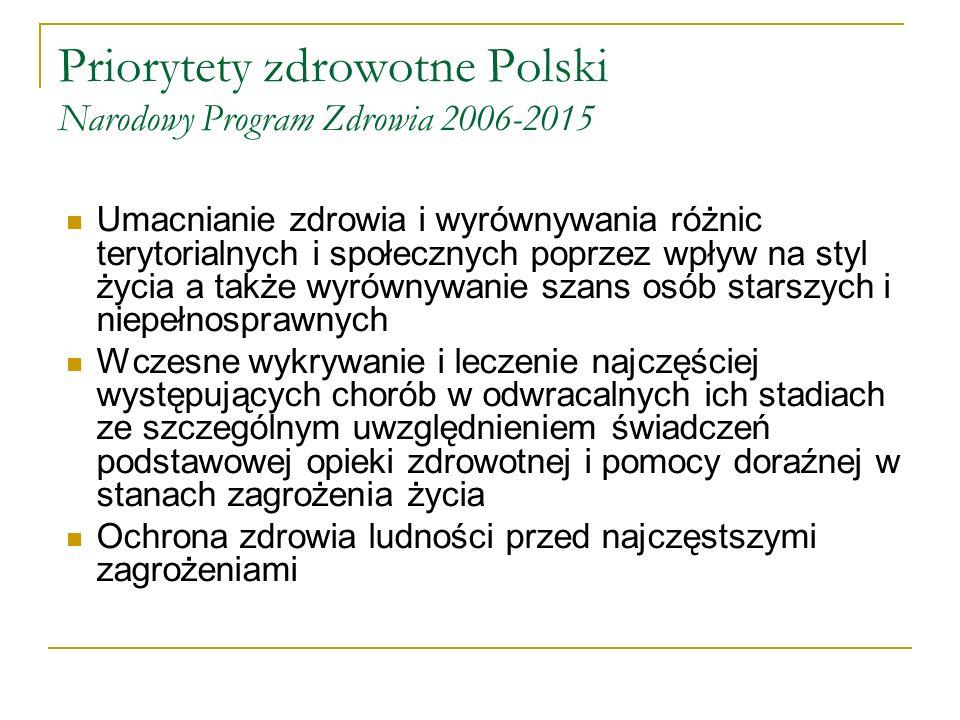 Polska Zasady ogólne, strony w systemie Solidaryzm społeczny Równy dostęp do świadczeń zdrowotnych Swobodny wybór lekarza ubezpieczenia zdrowotnego Oddzielenie organizacyjne oraz funkcjonalne Płatnika od Świadczeniodawcy Organizacja Narodowego Funduszu Zdrowia (NFZ), jako dysponenta środków ubezpieczenia zdrowotnego NFZ organizacja nie dla zysku Zrównoważenie przychodów i kosztów NFZ Pacjent, grupy konsumenckie Parlament Rząd i Minister Zdrowia Narodowy Fundusz Zdrowia Zakład Ubezpieczeń Społecznych Kasa Rolniczego Ubezpieczenia Społecznego Samorząd Terytorialny Organ powołujący niepubliczny zakład opieki zdrowotnej Zakłady Opieki Zdrowotnej Korporacje zawodowe Praktyki lekarskie i pielęgniarskie Dostawcy